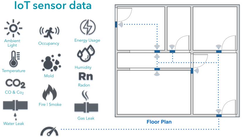 Wallabe - IOT sensor data image